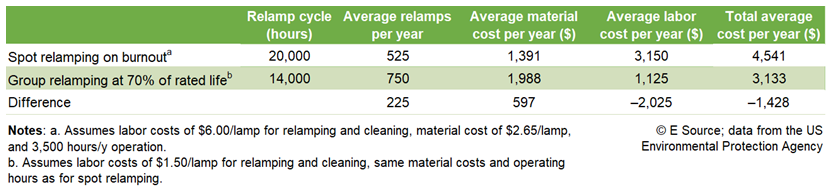 Table showing relamp cycle (hours), average relamps per year, average material cost per year ($), average labor cost per year ($), and total average cost per year ($). Group relamping at 70% of rated life will save $2,025 in labor costs and $1,428 in total costs per year.