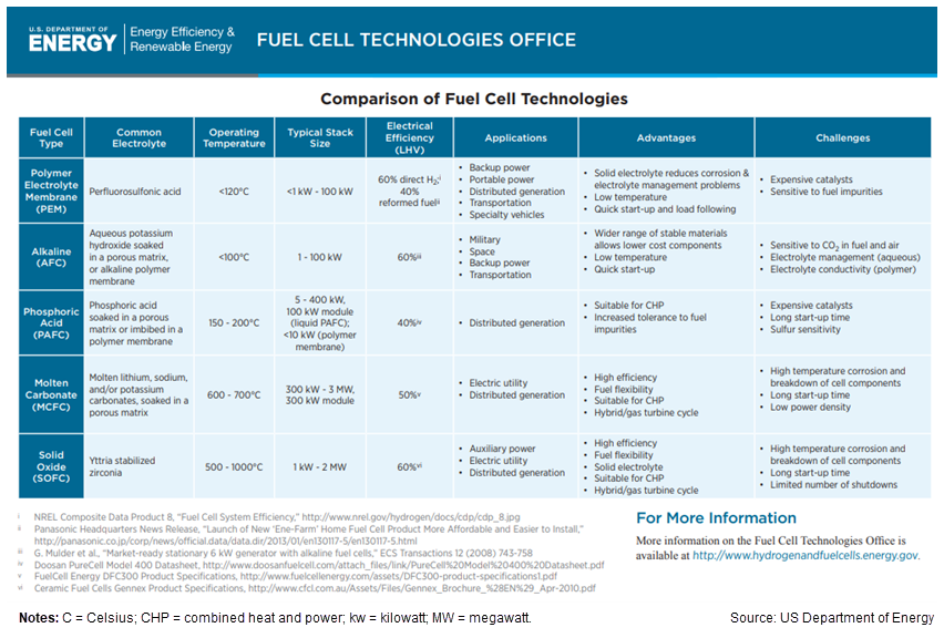Table comparing fuel cell types by common electrolyte, operating temperature, typical stack size, electrical efficiency, applications, advantages, and challenges.