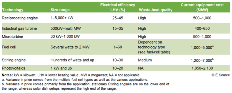 Table showing differences in size, efficiency, waste-heat quality, and cost. Technology: reciprocating engine. Size range: 1 to 5,000+ kW. Electrical efficiency lower heating value (%): 25 to 45. Waste-heat quality: high. Current equipment cost: $500 to $1,000. Contact E Source at 1-800-376-8723 for more data.