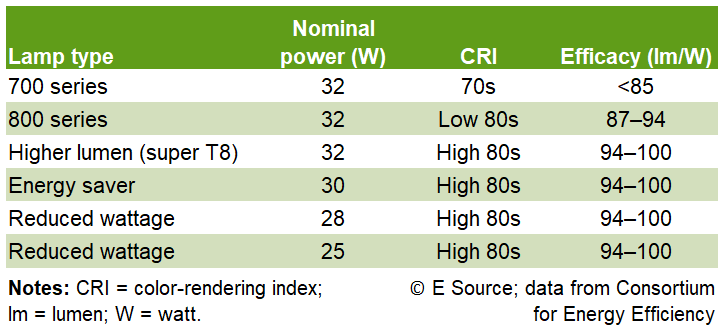 Table showing lamp type, nominal power (watts), color-rednering index, and efficacy (in lumens/watt). 700 series: 32W, CRI = 70s, efficacy =  less than 85. Super T8: 32 W, CRI = high 80s, efficacy = 94 to 100. Contact E Source at 1-800-376-8723 for more data.