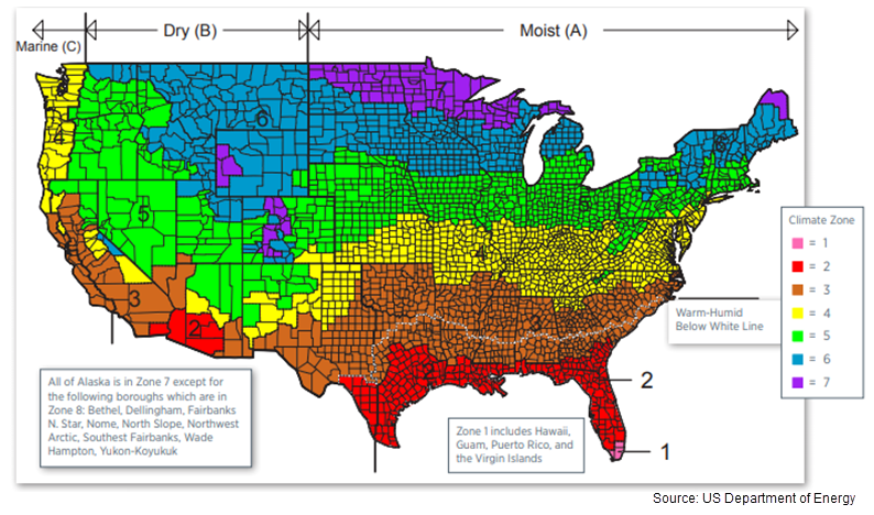 The US has seven climate zones starting at the Canadian border and going down to the tip of Florida. The map is also divided into three humidity zones: Moist, dry, and marine.