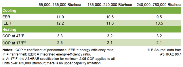 Table showing energy-efficiency ratios and coefficients of power for heating and cooling for different Btus per hour.