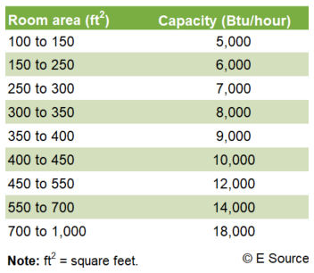 Figure 1: How to estimate capacity for an RAC
