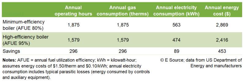 Figure 3: Cost-effectiveness calculation