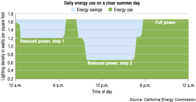 Graph showing daily energy use on a clear summer day. Reduced power use step 1 (a lighting density of 1.2 watts per square foot) happens between midnight and 6:00 a.m. Reduced power use step 2 (a lighting density of 0.6 watts per square foot) happens between 11 a.m. and 6:00 p.m. Full power (a lighting density of 1.6 watts per square foot) occurs between 6:00 p.m. and midnight.