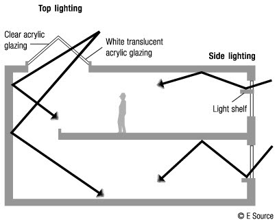 Diagram showing daylight coming in through acrylic glazing in the ceiling that reflects off the walls to different levels in a building. Daylight also comes in through a window and bounces off a light shelf to reflect off the ceiling to light the room.