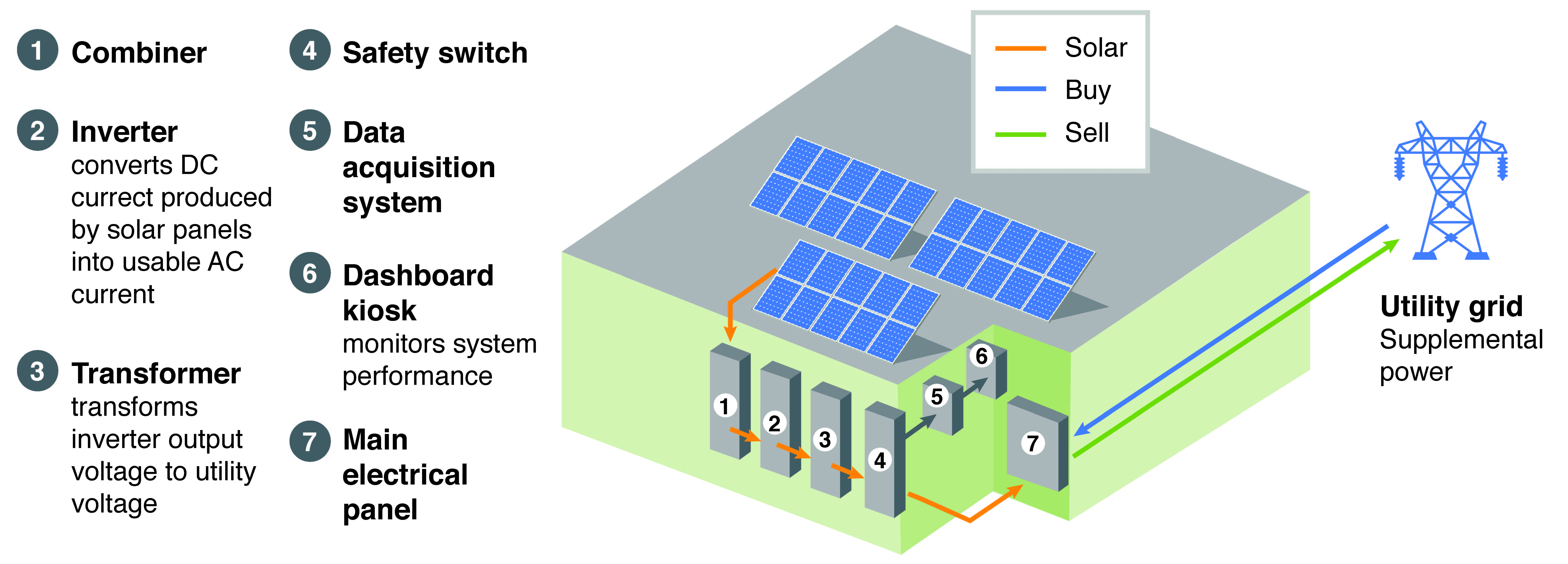 Drawing of a commercial solar system. The solar panels on the roof send energy to the combiner. The combiner sends energy to the inverter, which converts DC currents produced by the solar panels into usable AC current. The inverter sends the current to the transformer, which transforms inverter output voltage to utility voltage. The transformer sends the current to the safety switch, and the safety switch sends it to the main electrical panel. The main electrical panel buys and sells current from and to the utility grid. A data acquisition system connects to the safety switch and works with a dashboard kiosk to monitor system performance.
