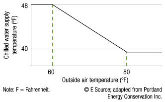 A graph showing that when the outside temperature is 60 degrees, the chilled water supply temperature is 48 degrees. When the outside air temperature goes up to 80 degrees, the chilled water supply temperature goes down to 38 degrees.
