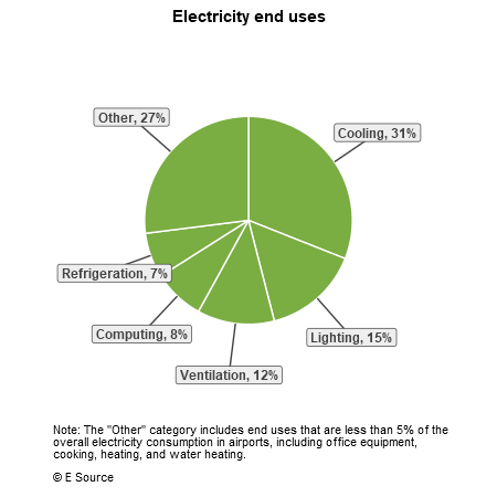 A pie chart showing electricity end uses for airports: cooling, 31%; lighting, 15%; ventilation, 12%; computing, 8%; refrigeration, 7%; and other uses, 27%;