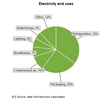 A pie chart showing electricity end uses for microbreweries: refrigeration, 35%; packaging, 25%; other, 12%; compressed air, 10%; brewhouse, 7%; lighting, 6%; and boiler house, 5%.
