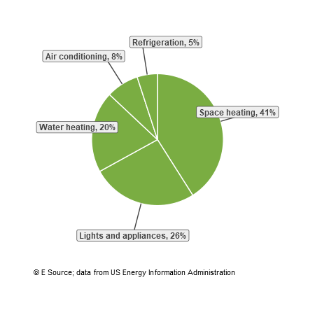 A pie chart showing energy end uses for multifamily residences: space heating, 41%; lights and appliances, 26%; water heating, 20%; air conditioning, 8%; and refrigeration, 5%.