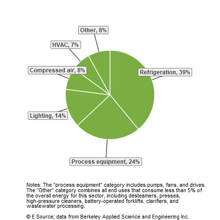 A pie chart showing energy end uses for wineries: refrigeration, 39%; process equipment, 24%; lighting, 14%; compressed air, 8%; HVAC, 7%; and other uses, 8%.