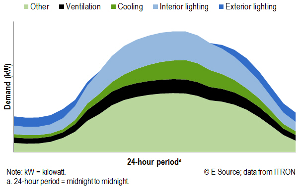 Area chart showing daily load rising in the morning and remaining high later into the evening, with lighting and cooling contributing substantially.