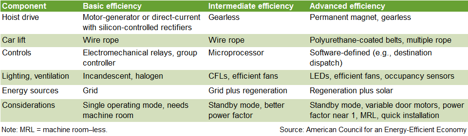 Table 2: Traction elevator technologies