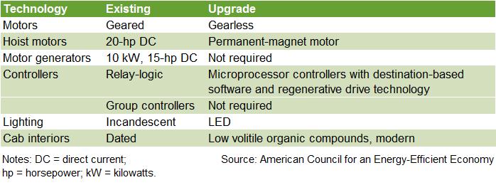 Table 4: Hotel case study of elevator upgrades