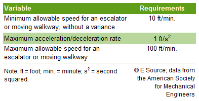 Requirements for three escalator or moving walkway variables dictated by the American Society for Mechanical Engineers