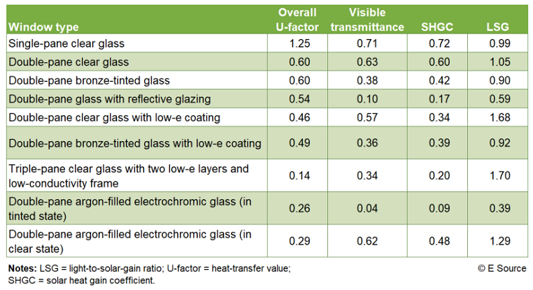 Figure 1: Performance of typical glazing options