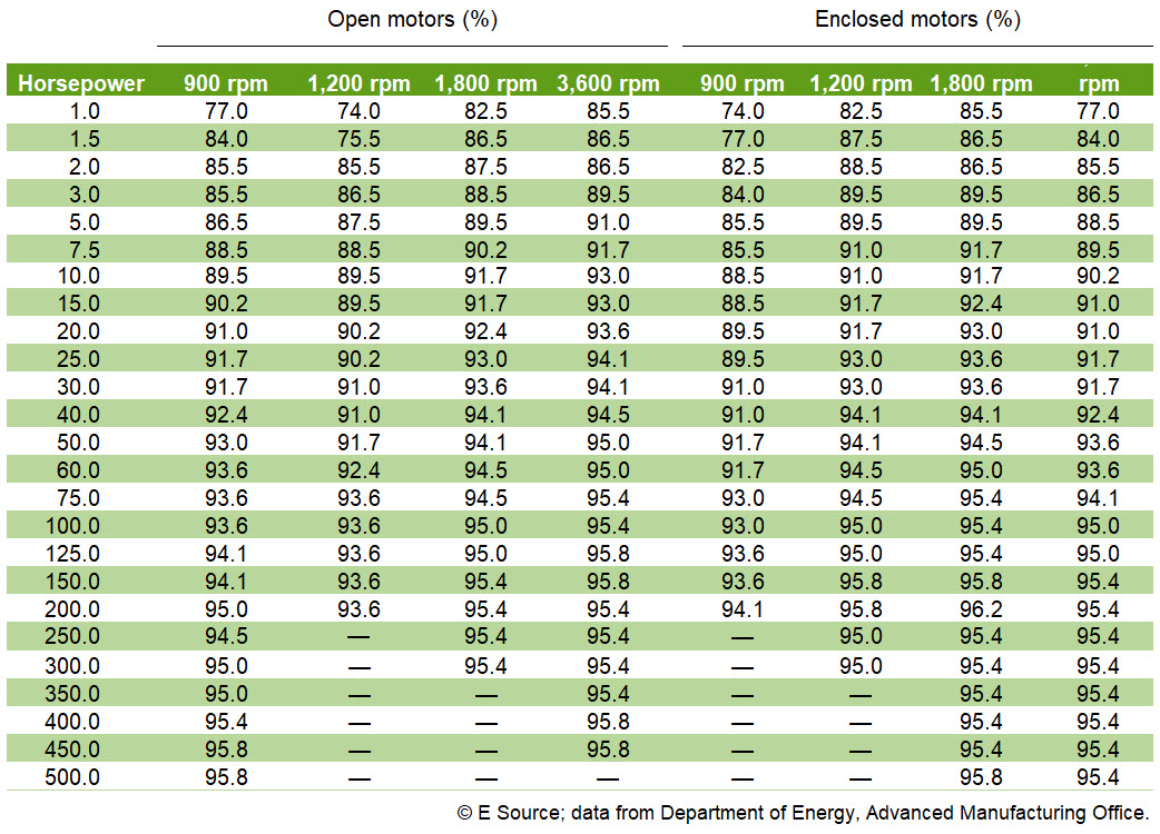 Figure 2: EISA minimum full-load efficiency standards