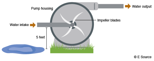 A diagram of an end-suction centrifugal pump showing the horizontal water intake path through the impeller and out again.