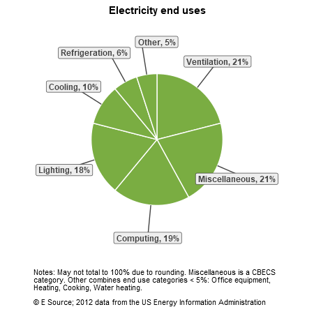 A pie chart showing electricity end uses for colleges and universities in the US Census division: ventilation, 21%; miscellaneous, 21%; computing, 19%; lighting, 18%; cooling, 10%; refrigeration, 6%; and other, 5%. The Other category includes office equipment, heating, cooking, and water heating.
