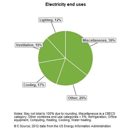 A pie chart showing electricity end uses for congregational buildings in the US Census division: miscellaneous, 36%; other, 20%; cooling, 17%; ventilation, 16%; and lighting, 12%. The Other category includes refrigeration, office equipment, computing, heating, cooking, and water heating.