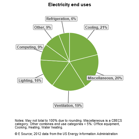 A pie chart showing electricity end uses for hospitals in the US Census division: cooling, 21%; miscellaneous, 20%; ventilation, 19%; lighting, 16%; computing, 9%; other, 9%; and refrigeration, 6%. The Other category includes office equipment, cooking, heating, and water heating.