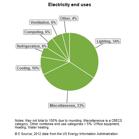 A pie chart showing electricity end uses for warehouses in the US Census division: lighting, 34%; miscellaneous, 33%; cooling, 10%; refrigeration, 6%; computing, 6%; ventilation, 6%; and other, 4%. The Other category includes office equipment, heating, and water heating.