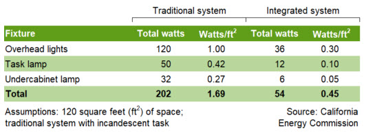 Figure 5: Energy savings from integrated lighting in a 120-square-foot office space