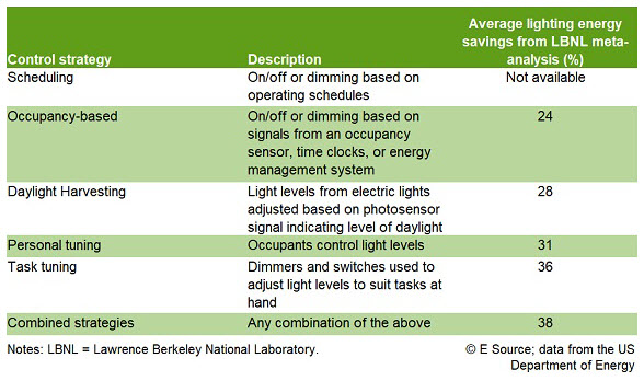 Table 3: Figure 3: Energy savings from lighting controls