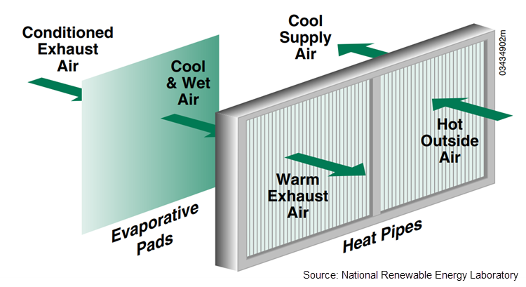 Diagram showing a heat pipe system moving conditioned exhaust air out and hot outside air in.