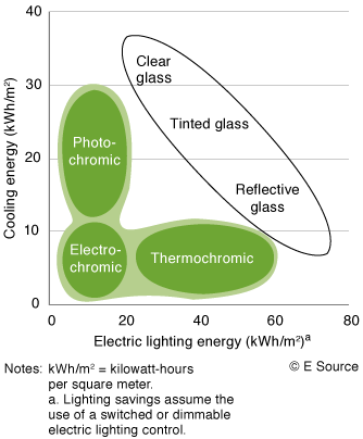Figure 2: Lighting energy versus cooling energy by glazing type