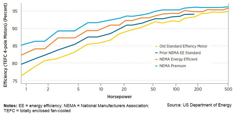 Figure 1: Comparison of motor efficiency standards