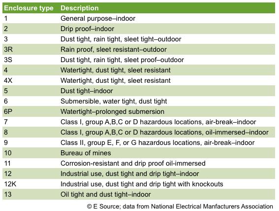 Table 2: NEMA enclosure standards
