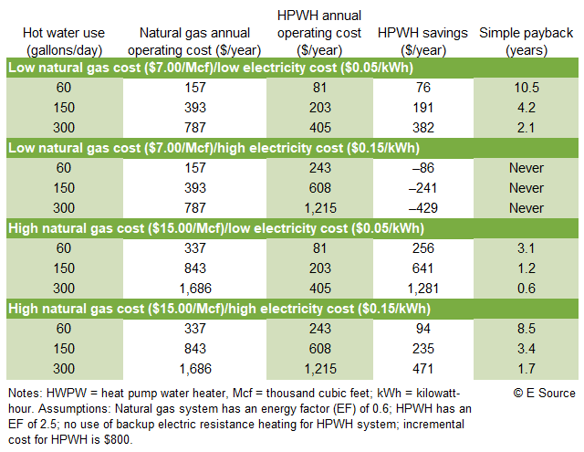 Table 2: Cost-effectiveness of a residential-size HPWH versus a natural gas tank water heater
