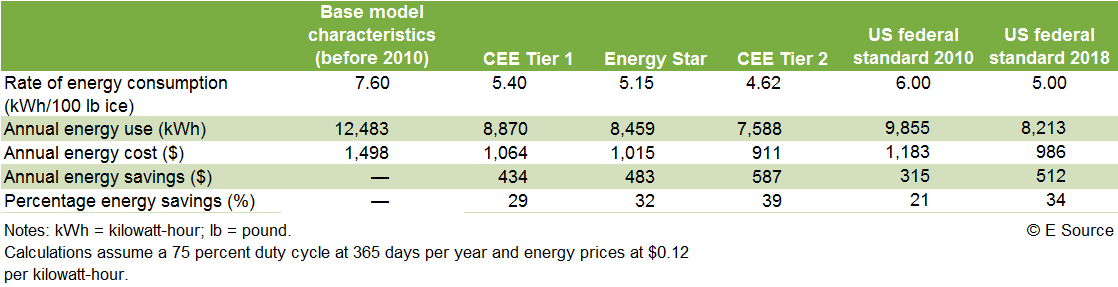 Table 2: Sample calculation of energy cost savings for ice makers