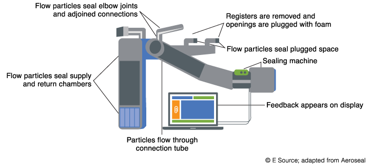 Figure 1: Duct connection from plenum to Aeroseal machine