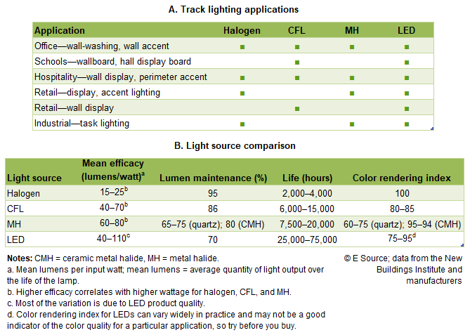 Table 1: Choosing the right lamp type