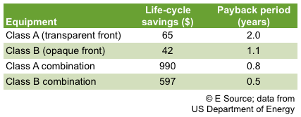 Table 2: Financial analysis of Energy Star standards--carbon dioxide refrigerant
