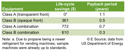 Table 3: Financial analysis of Energy Star standards--propane refrigerant