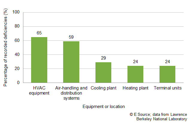 Monitoring-based commissioning finds deficiencies most often in HVAC equipment