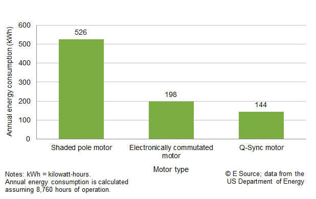 Figure 1: Evaporative fan motor annual energy consumption