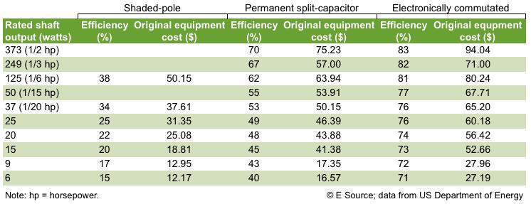 Table 1: Motor costs and efficiencies