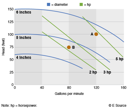 A line graph showing curved lines for pipe diameter and straight lines for pump horsepower