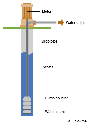 A diagram of a turbine pump showing the vertical water intake path through the pump housing at the bottom, up a drop pipe, and out above ground. The motor is aboveground, separate from the pump.