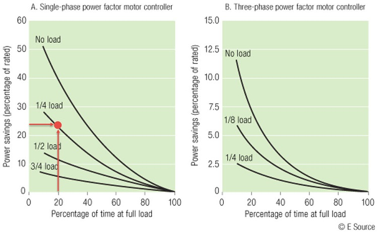 Figure 2: Estimating potential power savings from motor voltage controllers